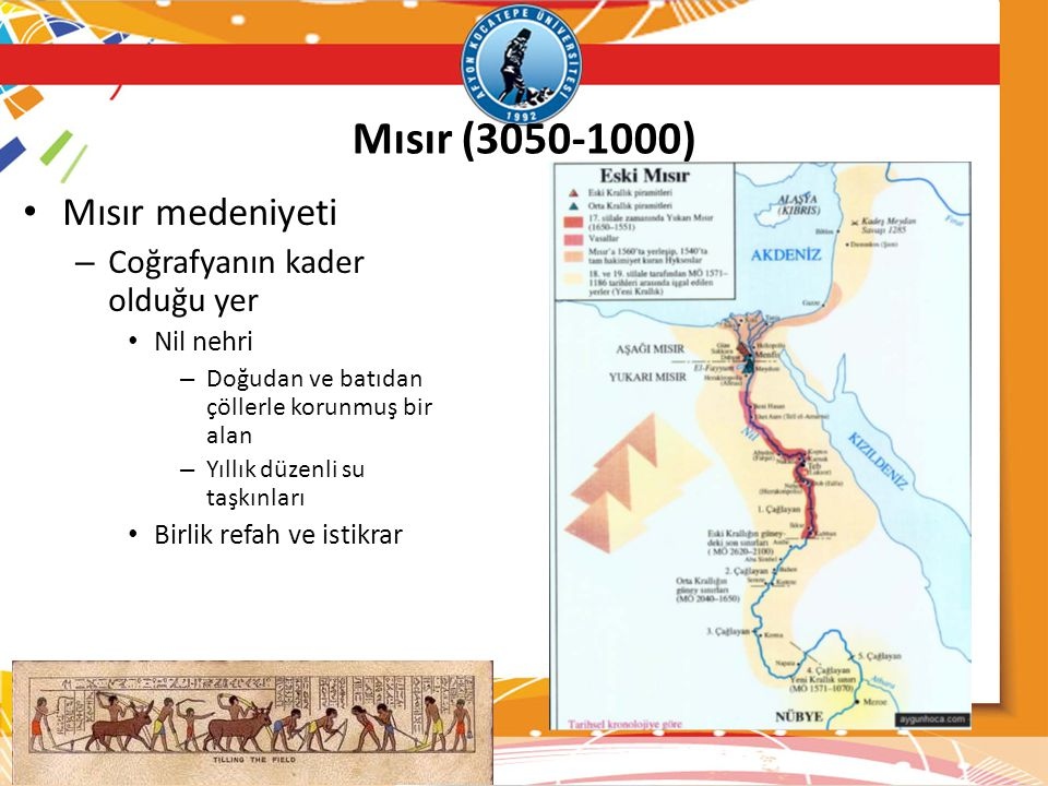 Mısır (3050-1000) Mısır medeniyeti Coğrafyanın kader olduğu yer
