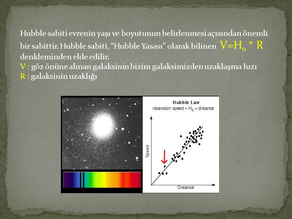 Hubble sabiti evrenin yaşı ve boyutunun belirlenmesi açısından önemli bir sabittir. Hubble sabiti, Hubble Yasası olarak bilinen V=H0 * R denkleminden elde edilir.