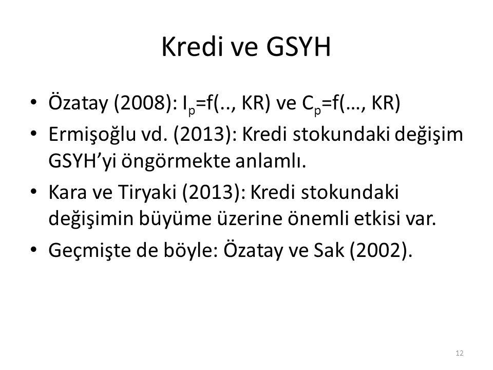 Kredi ve GSYH Özatay (2008): Ip=f(.., KR) ve Cp=f(…, KR)