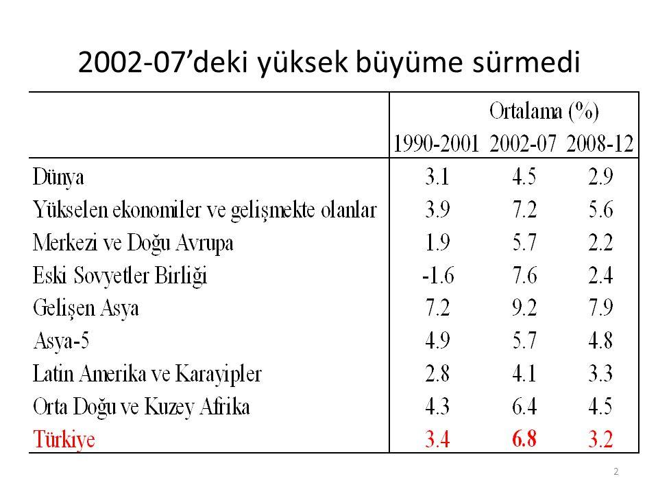 2002-07'deki yüksek büyüme sürmedi