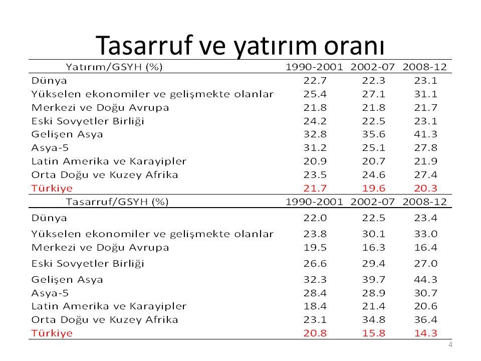 Tasarruf ve yatırım oranı