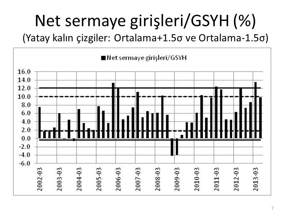 Net sermaye girişleri/GSYH (%) (Yatay kalın çizgiler: Ortalama+1