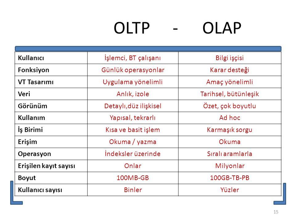 OLTP - OLAP Kullanıcı İşlemci, BT çalışanı Bilgi işçisi Fonksiyon