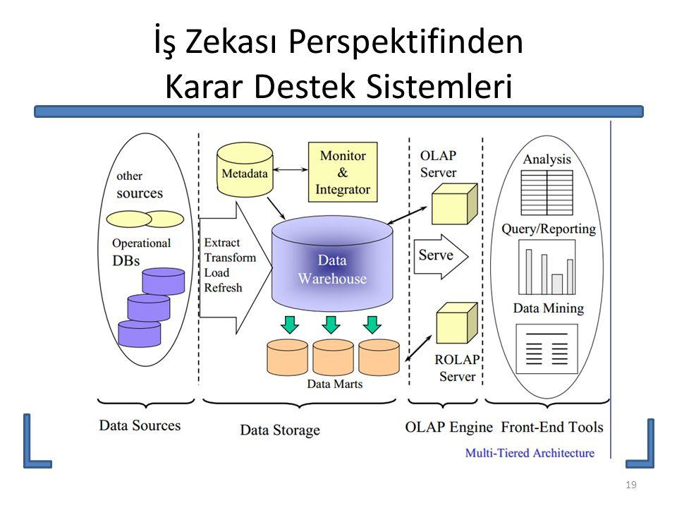 İş Zekası Perspektifinden Karar Destek Sistemleri