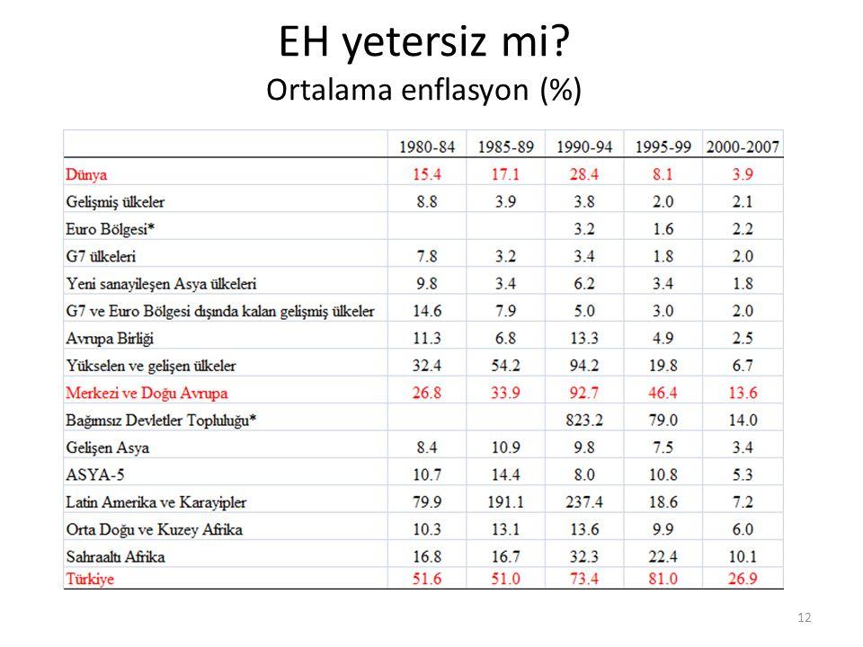 EH yetersiz mi Ortalama enflasyon (%)
