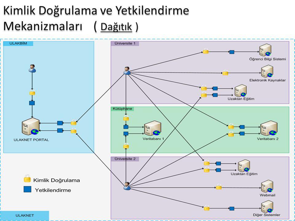 Kimlik Doğrulama ve Yetkilendirme Mekanizmaları ( Dağıtık )