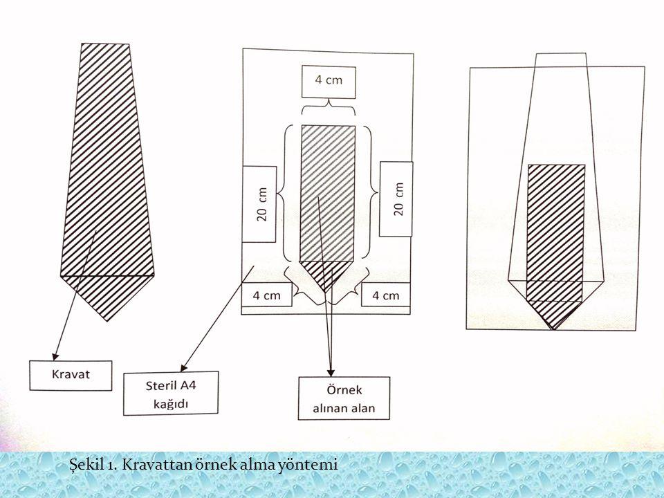 Şekil 1. Kravattan örnek alma yöntemi