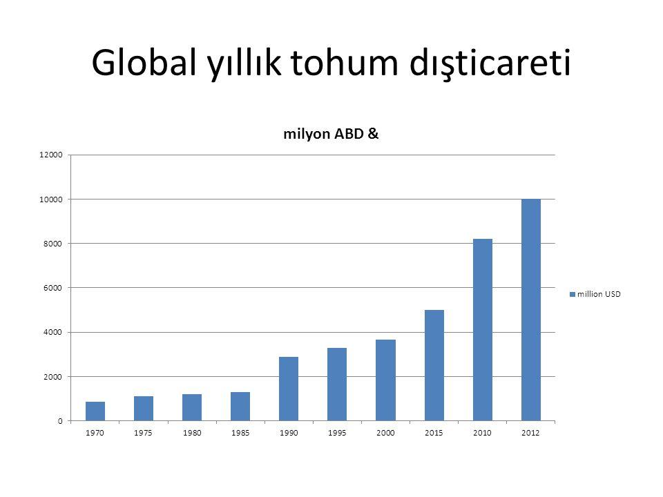 Global yıllık tohum dışticareti