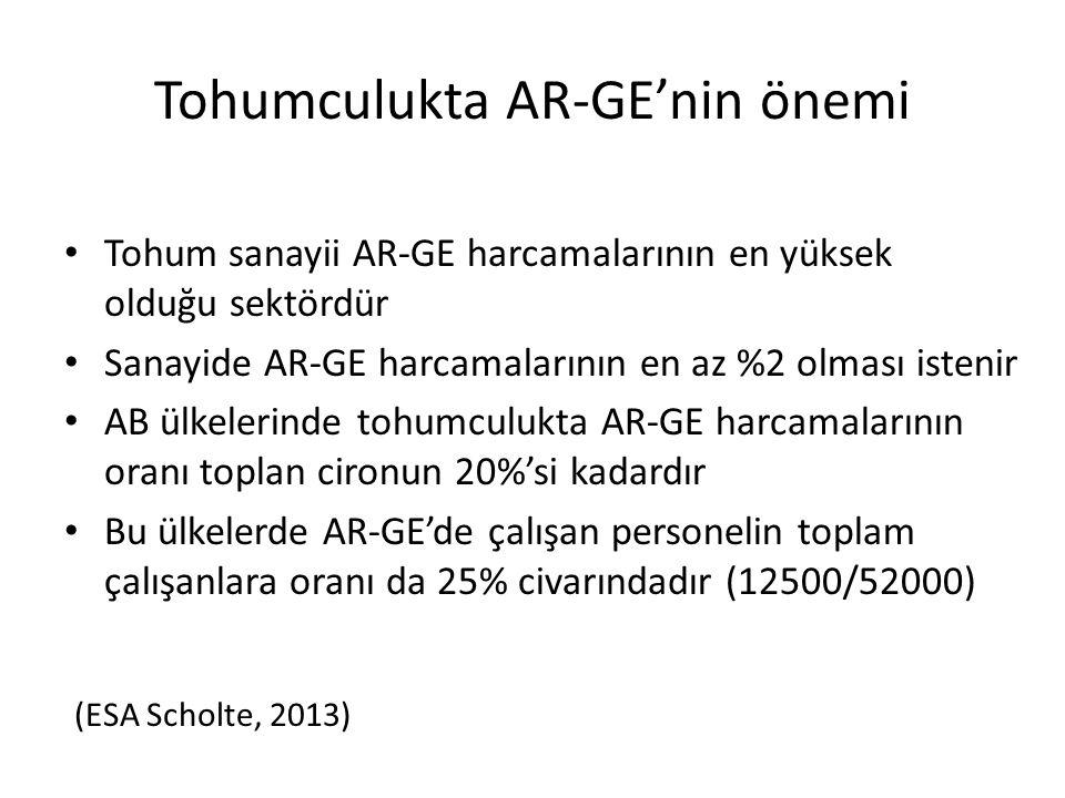 Tohumculukta AR-GE'nin önemi