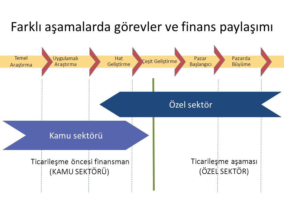 Farklı aşamalarda görevler ve finans paylaşımı