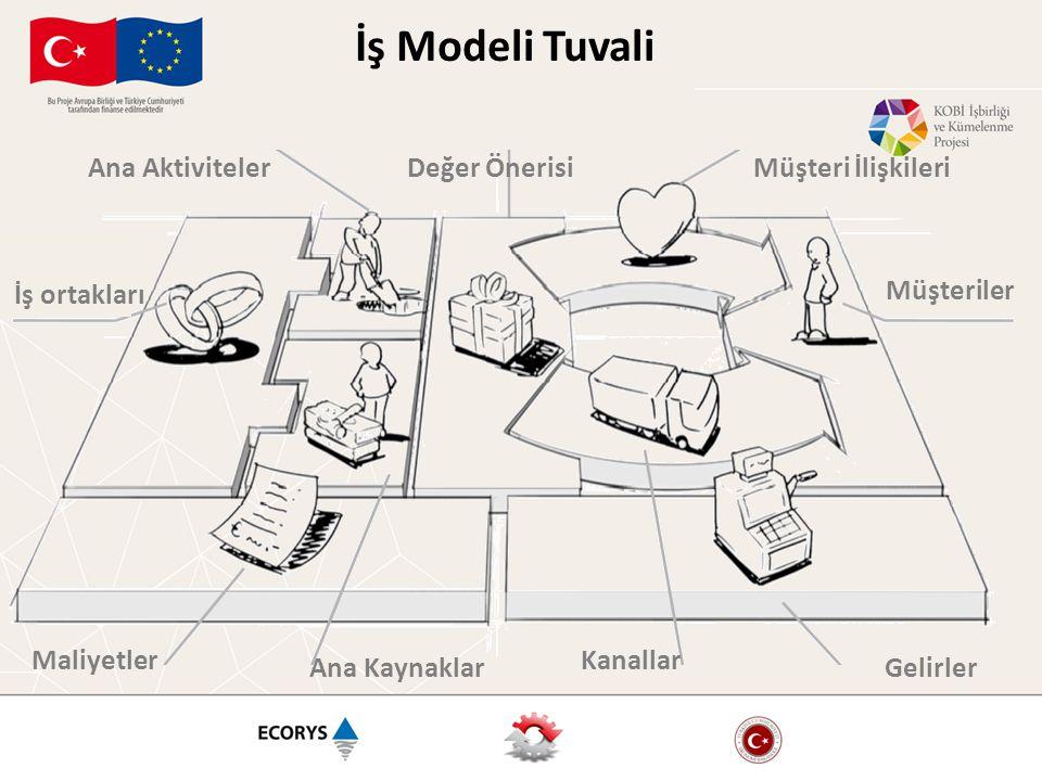 İş Modeli Tuvali Ana Aktiviteler Değer Önerisi Müşteri İlişkileri