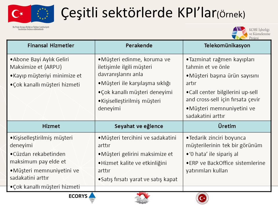 Çeşitli sektörlerde KPI'lar(Örnek)