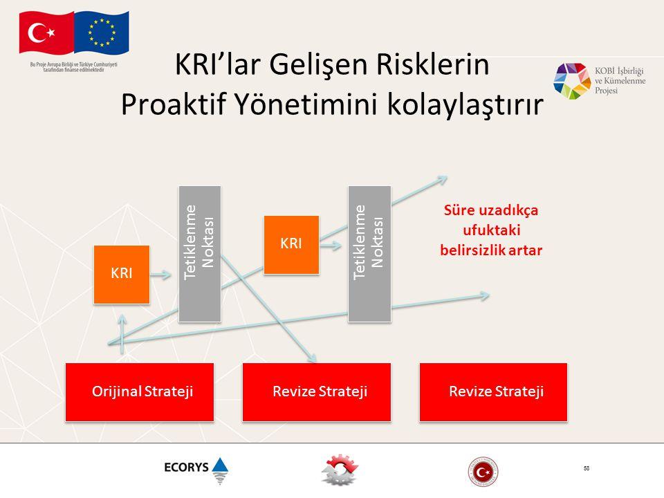KRI'lar Gelişen Risklerin Proaktif Yönetimini kolaylaştırır