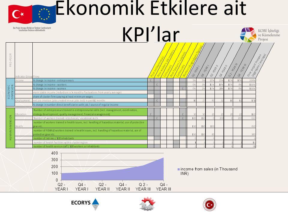Ekonomik Etkilere ait KPI'lar