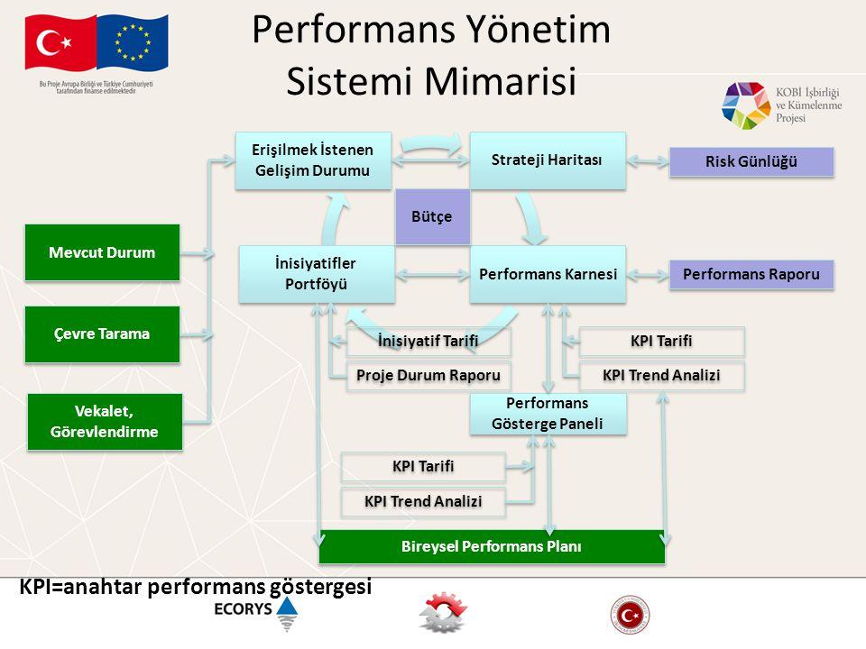 Performans Yönetim Sistemi Mimarisi