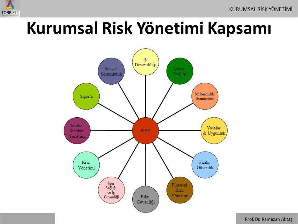 Kurumsal Risk Yönetimi Kapsamı