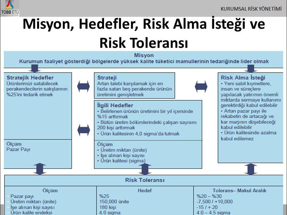 Misyon, Hedefler, Risk Alma İsteği ve Risk Toleransı