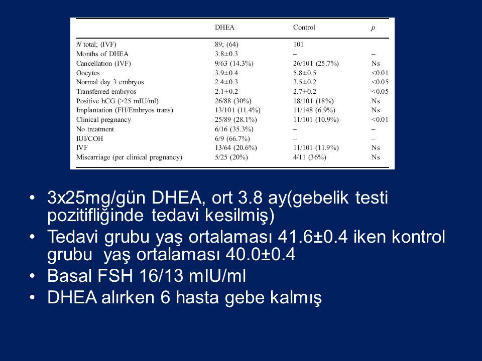 3x25mg/gün DHEA, ort 3.8 ay(gebelik testi pozitifliğinde tedavi kesilmiş)