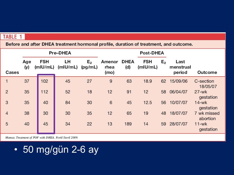 50 mg/gün 2-6 ay