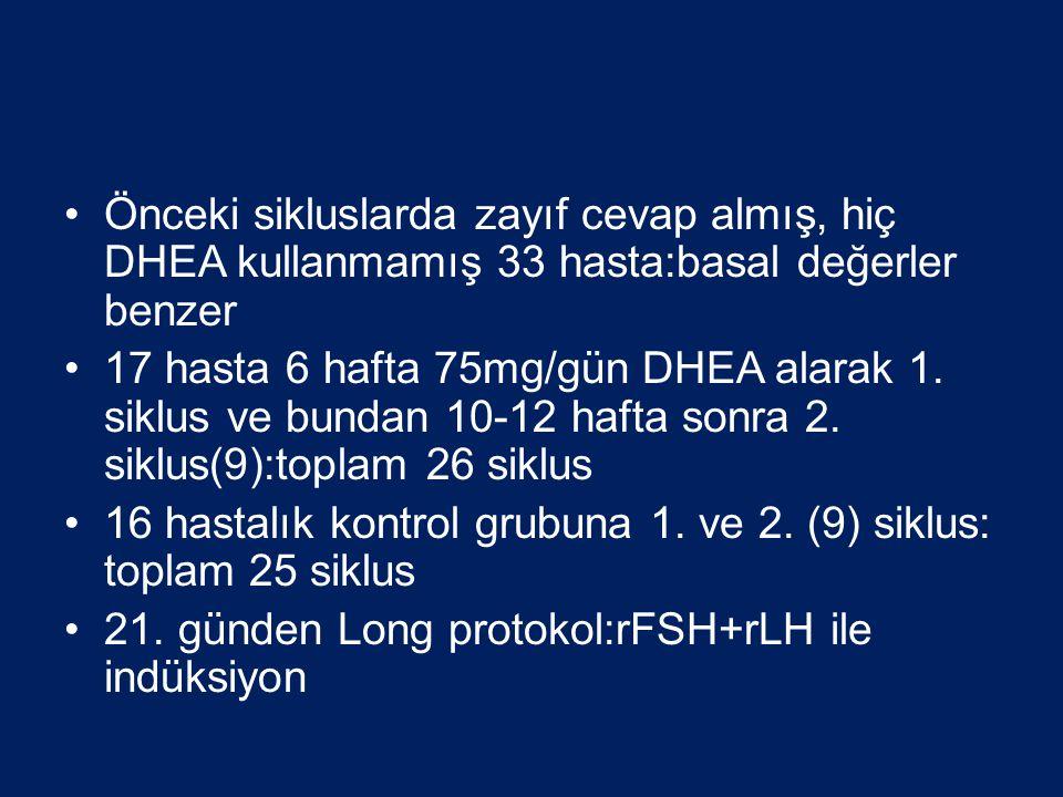 Önceki sikluslarda zayıf cevap almış, hiç DHEA kullanmamış 33 hasta:basal değerler benzer