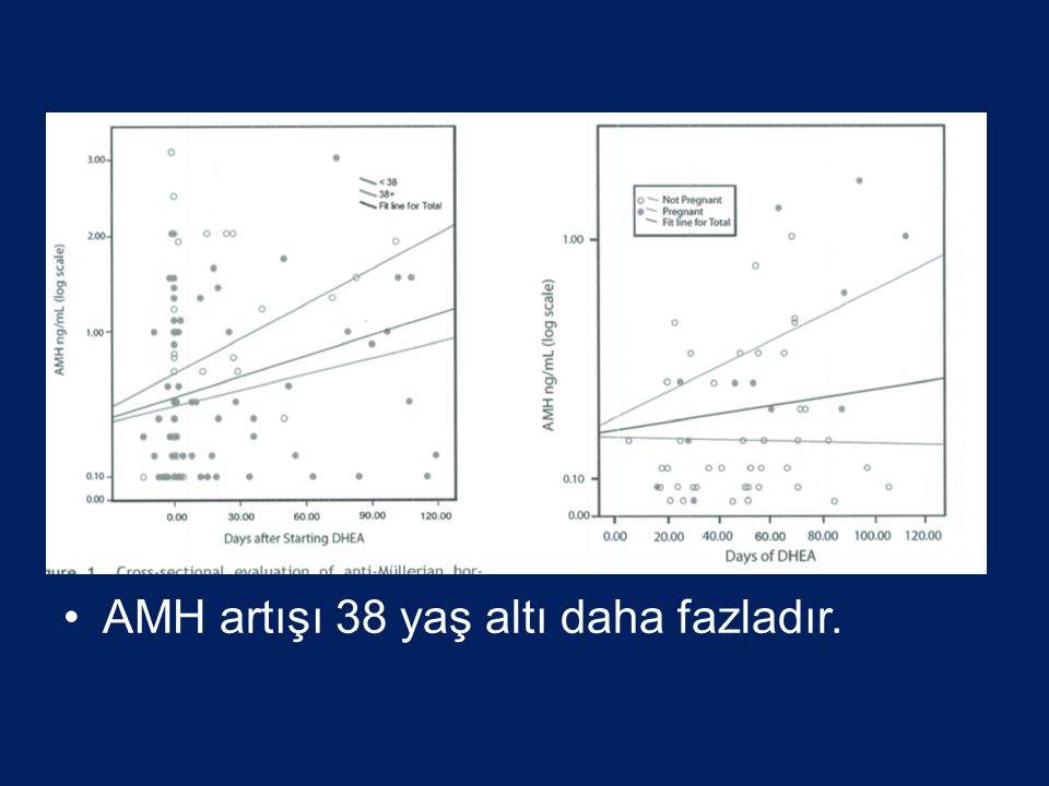 AMH artışı 38 yaş altı daha fazladır.