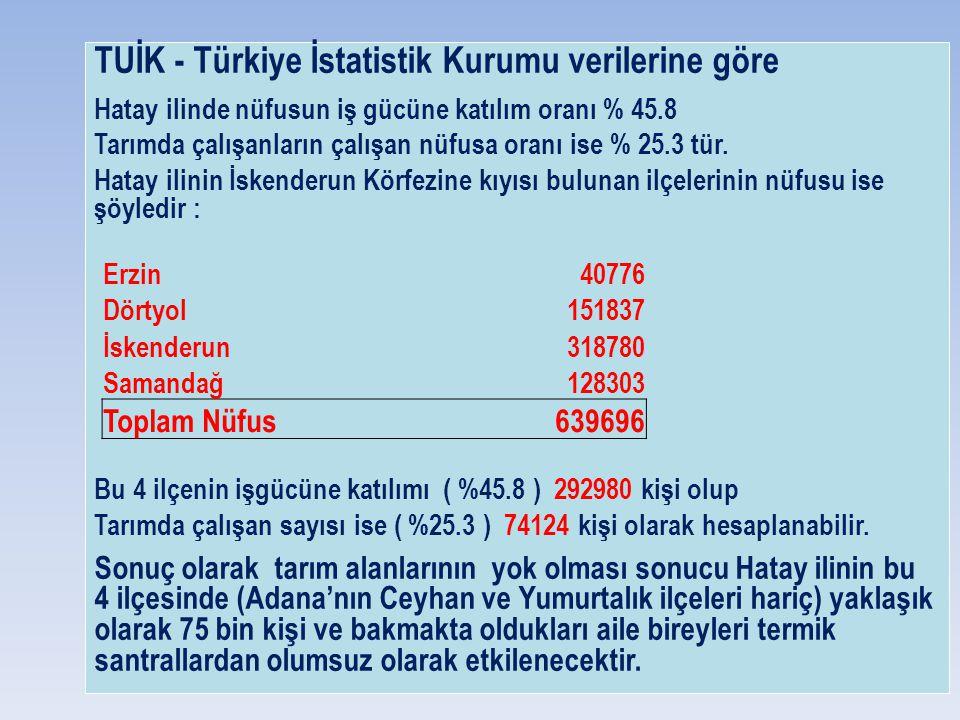 TUİK - Türkiye İstatistik Kurumu verilerine göre