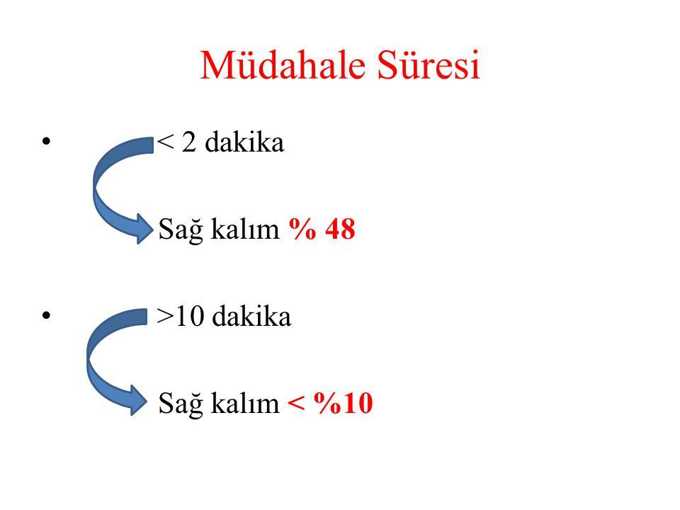 Müdahale Süresi < 2 dakika Sağ kalım % 48 >10 dakika