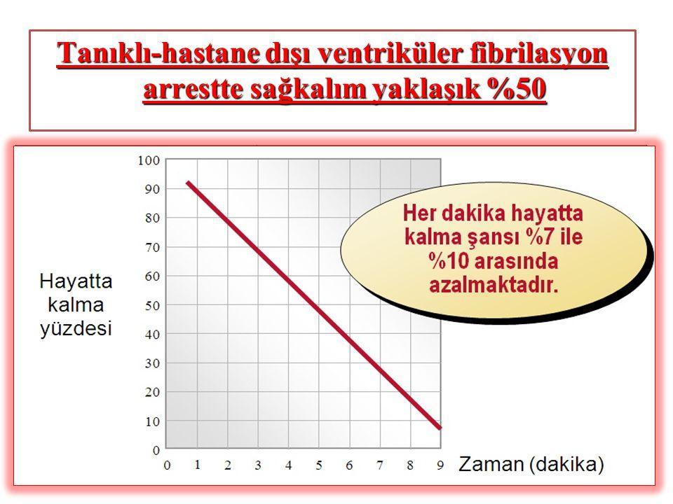 CPR ve Defibrilasyon ile Yaşam oranları