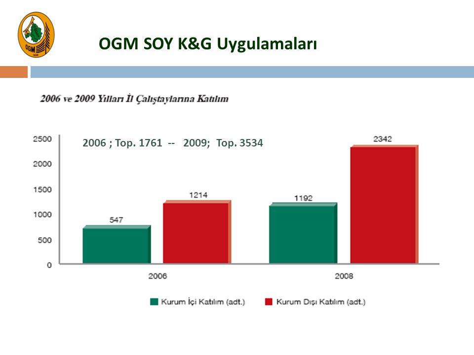 OGM SOY K&G Uygulamaları