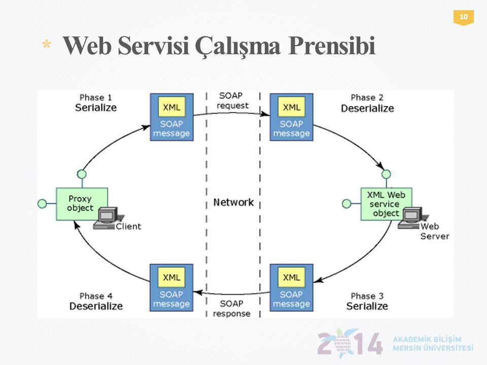 * Web Servisi Çalışma Prensibi