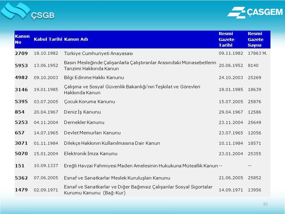 Türkiye Cumhuriyeti Anayasası 5953
