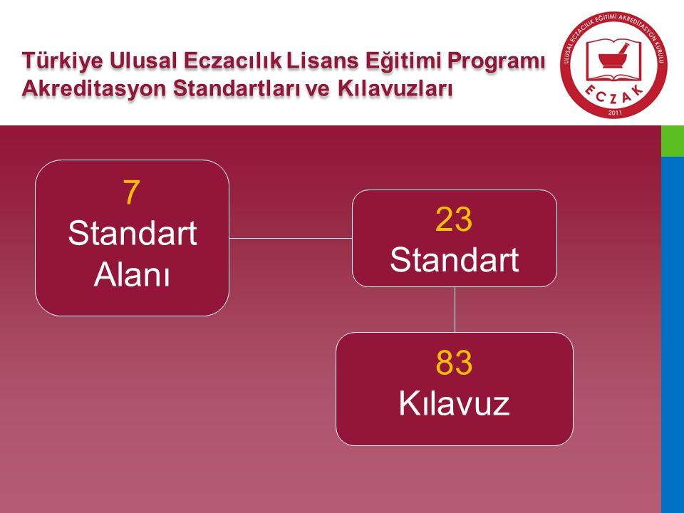 7 Standart 23 Alanı Standart 83 Kılavuz