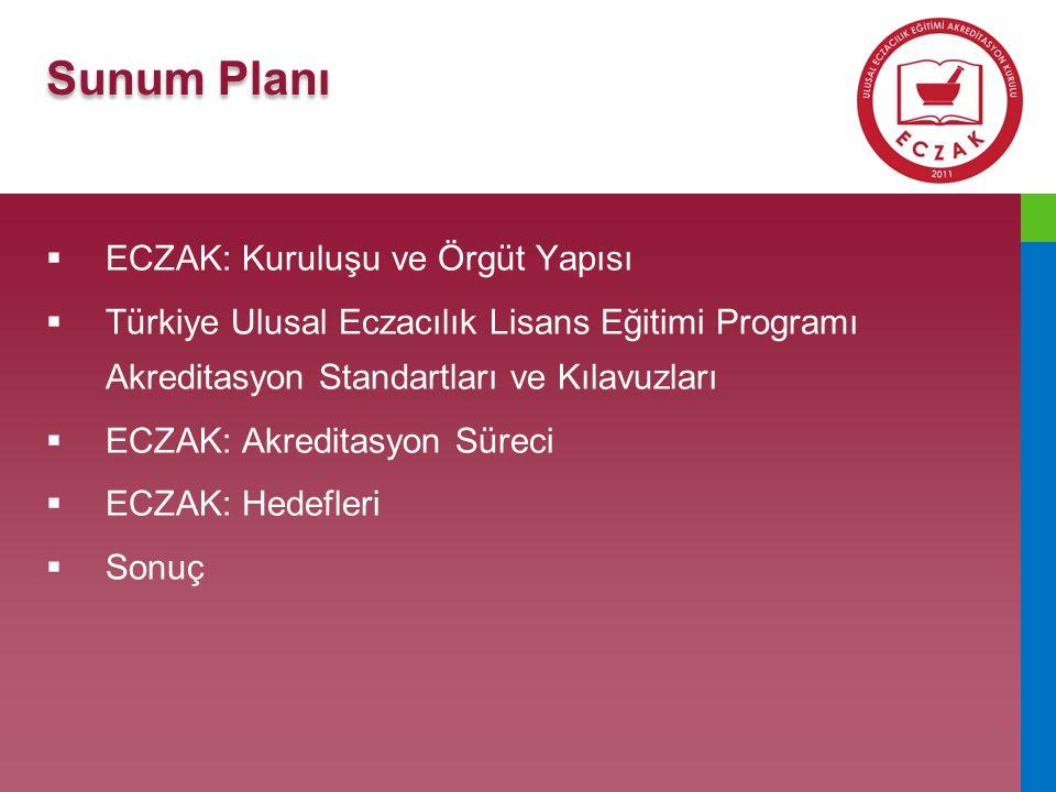 Sunum Planı ECZAK: Kuruluşu ve Örgüt Yapısı