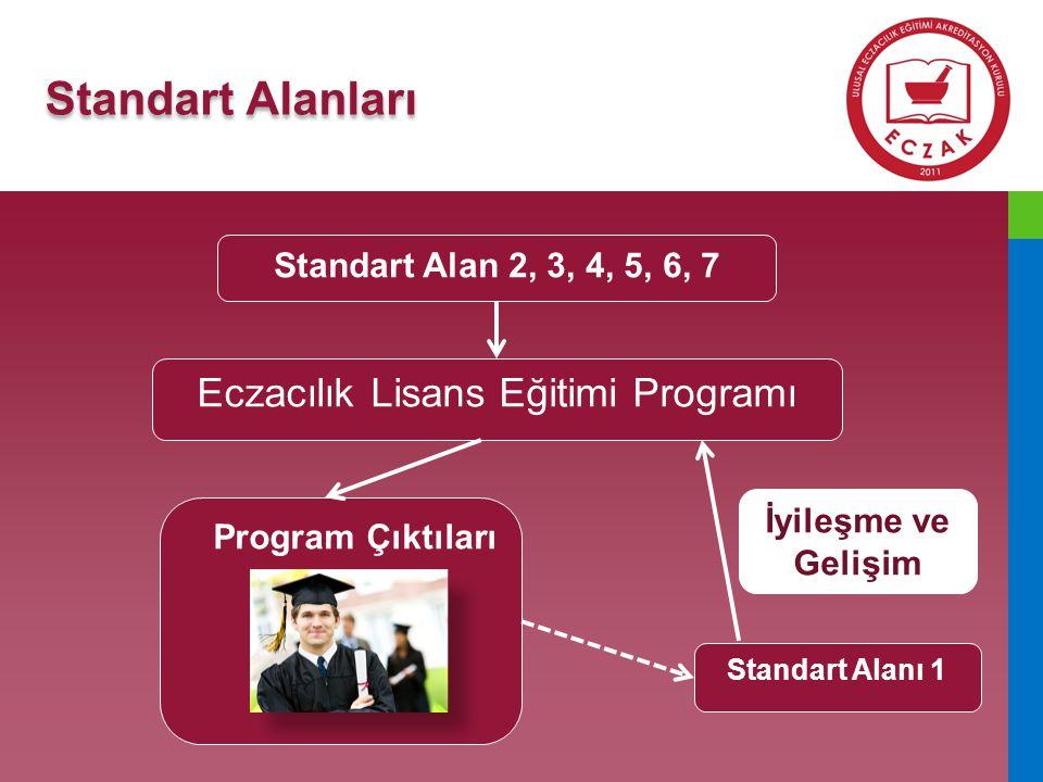 Eczacılık Lisans Eğitimi Programı