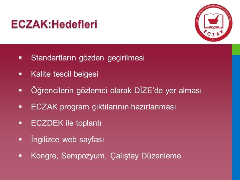 ECZAK:Hedefleri Standartların gözden geçirilmesi Kalite tescil belgesi