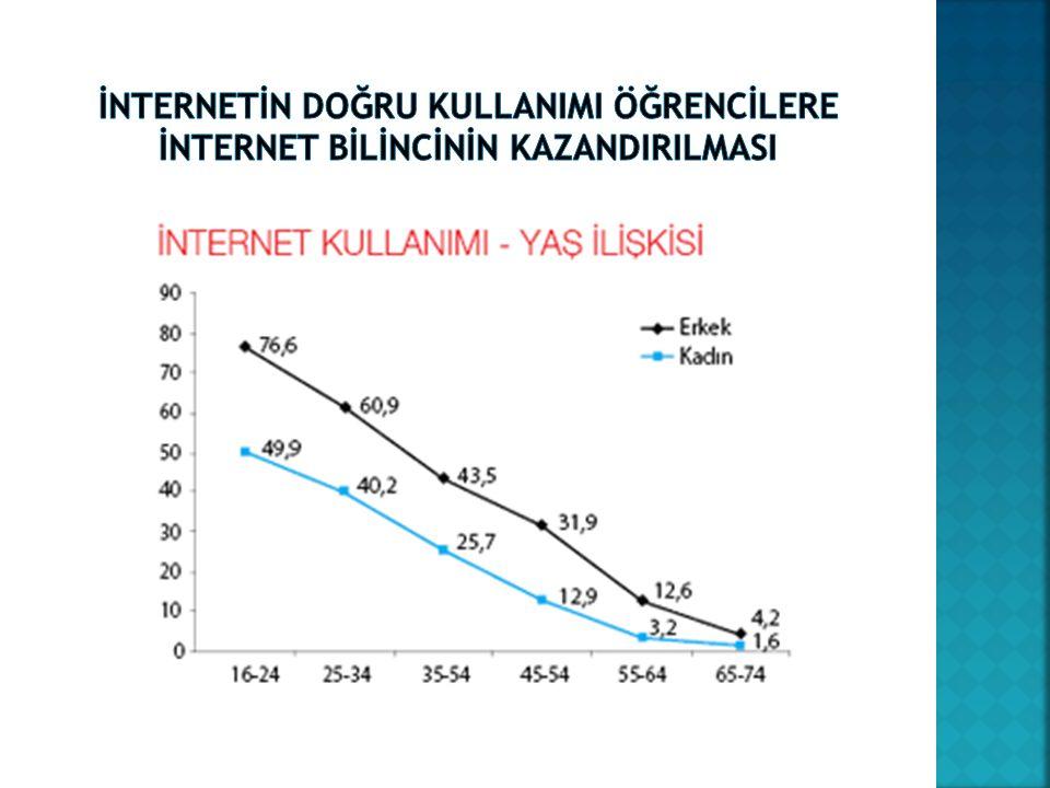İNTERNETİN doğru KULLANIMI ÖĞRENCİLERE İnternet BİLİNCİNİN KAZANDIRILMASI