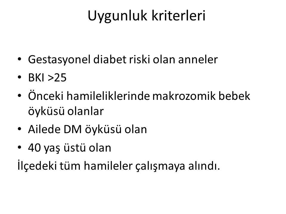 Uygunluk kriterleri Gestasyonel diabet riski olan anneler BKI >25