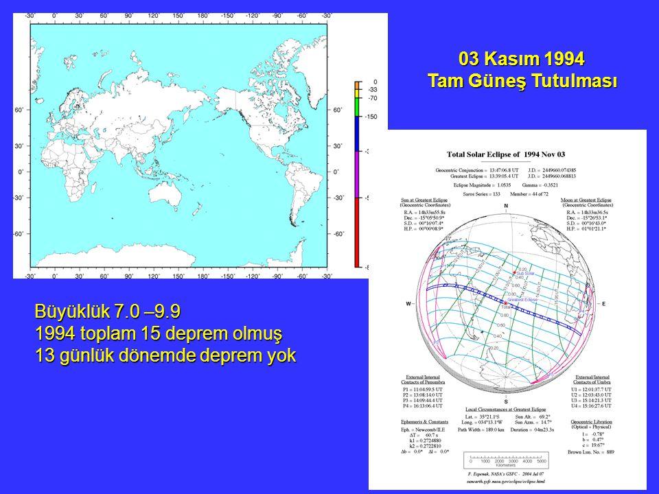 03 Kasım 1994 Tam Güneş Tutulması. Büyüklük 7.0 –9.9.