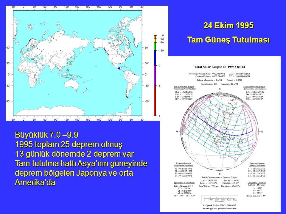 24 Ekim 1995 Tam Güneş Tutulması. Büyüklük 7.0 –9.9. 1995 toplam 25 deprem olmuş. 13 günlük dönemde 2 deprem var.