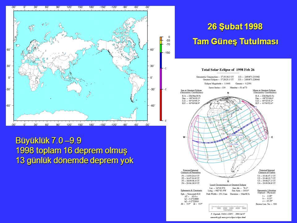 26 Şubat 1998 Tam Güneş Tutulması. Büyüklük 7.0 –9.9.