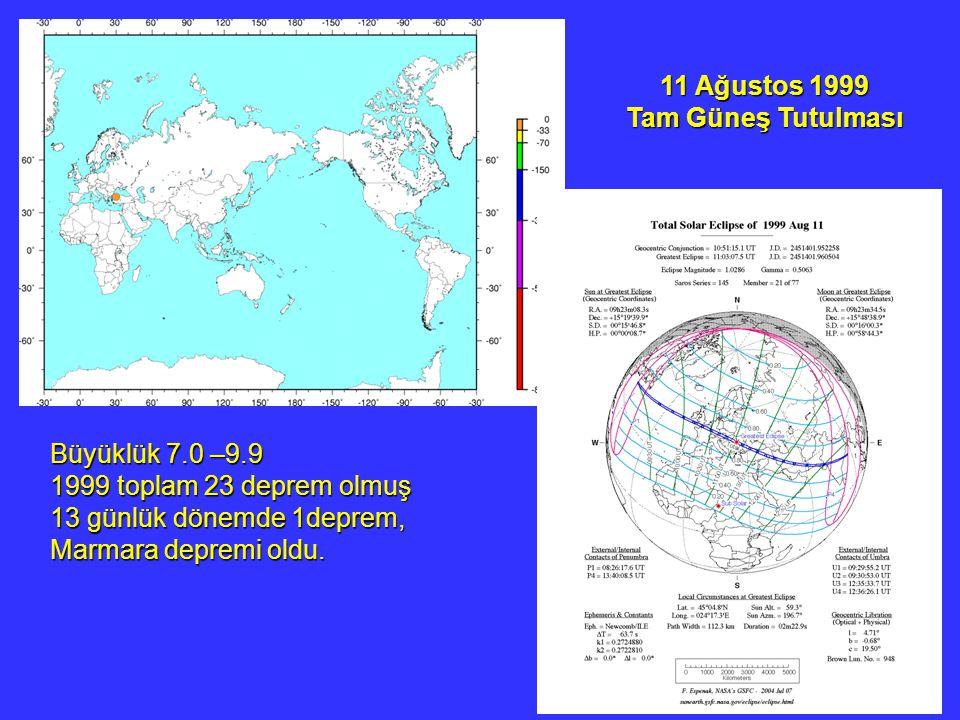 11 Ağustos 1999 Tam Güneş Tutulması. Büyüklük 7.0 –9.9.