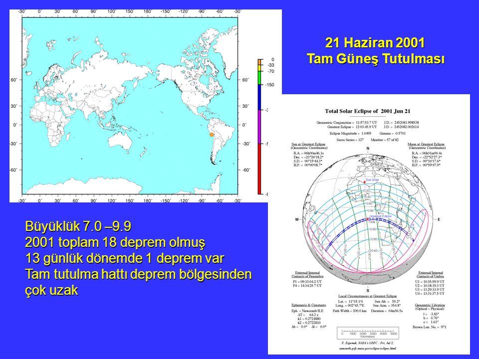 21 Haziran 2001 Tam Güneş Tutulması. Büyüklük 7.0 –9.9. 2001 toplam 18 deprem olmuş. 13 günlük dönemde 1 deprem var.
