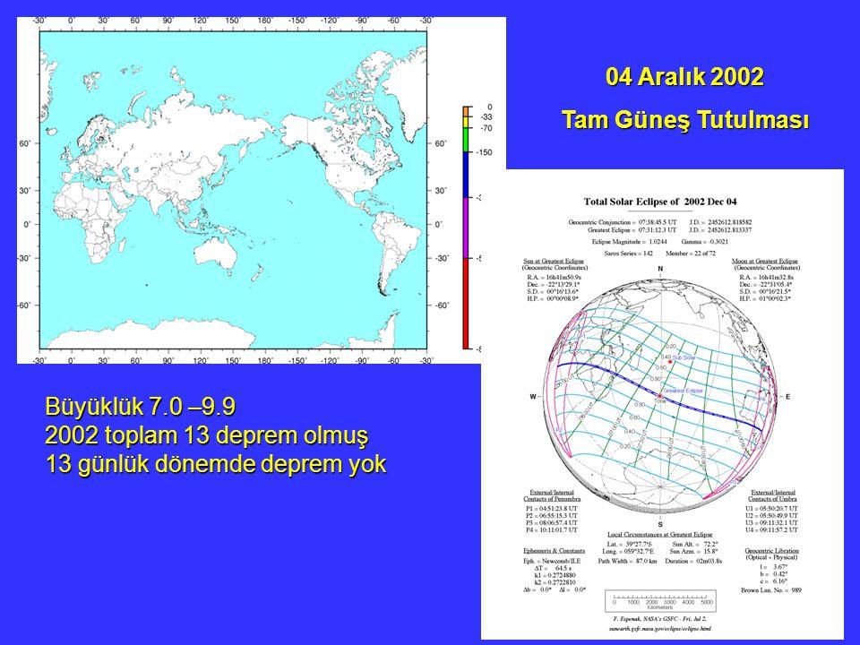 04 Aralık 2002 Tam Güneş Tutulması. Büyüklük 7.0 –9.9.