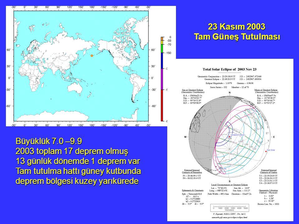23 Kasım 2003 Tam Güneş Tutulması. Büyüklük 7.0 –9.9. 2003 toplam 17 deprem olmuş.