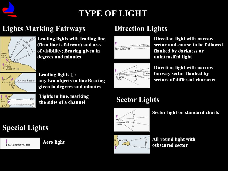 TYPE OF LIGHT Lights Marking Fairways Direction Lights Sector Lights