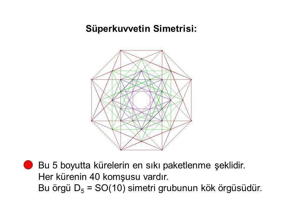Süperkuvvetin Simetrisi:
