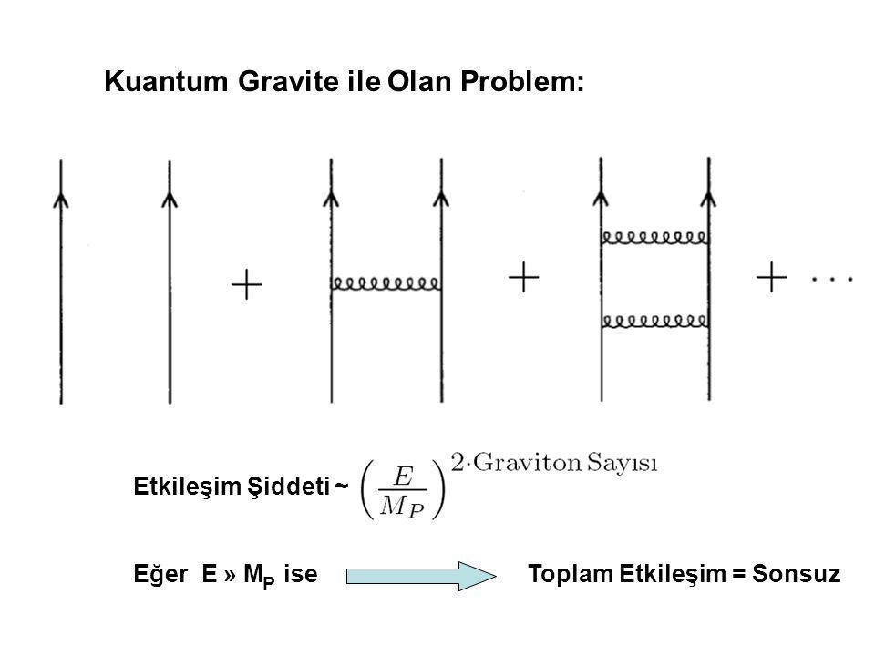 Kuantum Gravite ile Olan Problem: