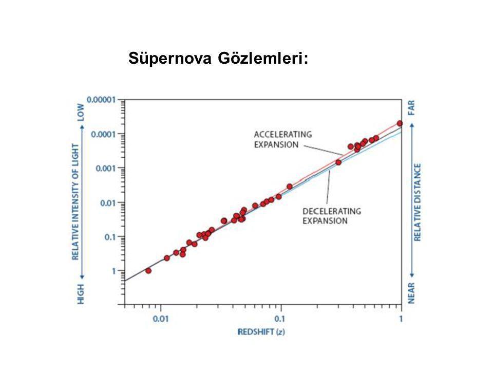 Süpernova Gözlemleri: