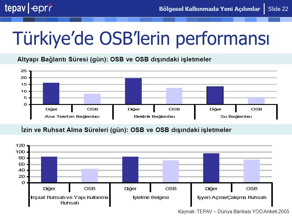 Türkiye'de OSB'lerin performansı