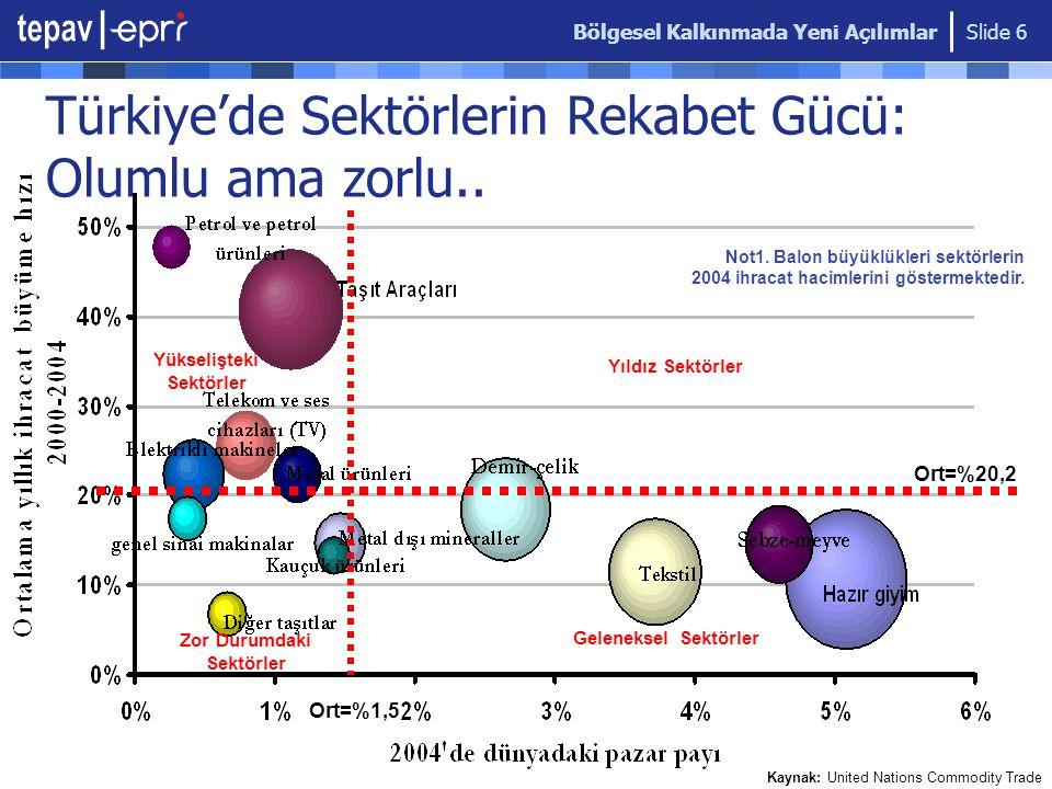 Türkiye'de Sektörlerin Rekabet Gücü: Olumlu ama zorlu..